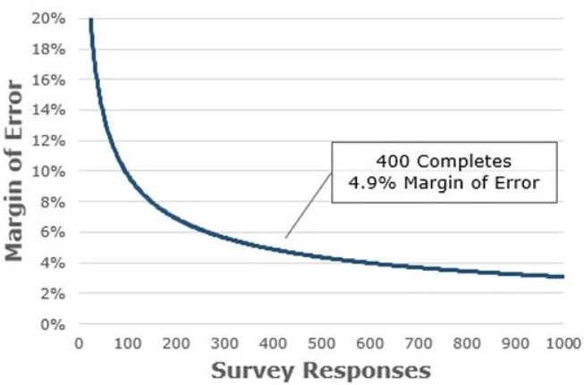 Margin of Error by Number of Survey Responses