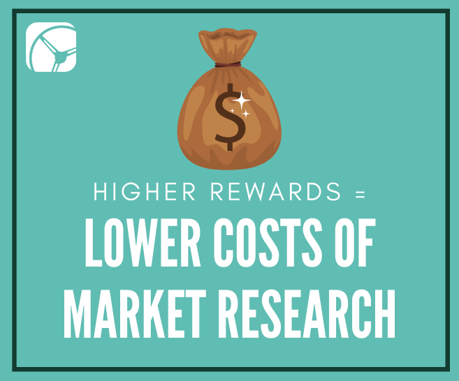 Higher Rewards Can Equal Lower Market Research Costs | A Closer Look