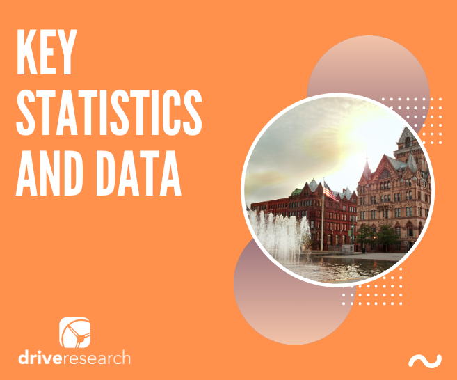 market research syracuse key statistics and data