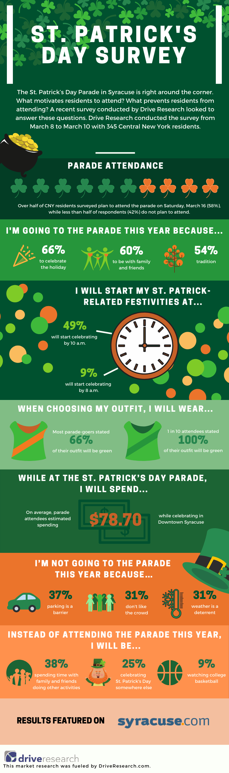 Top 10 Findings from the Central New York St. Patrick's Day Parade Survey Inforgraphic