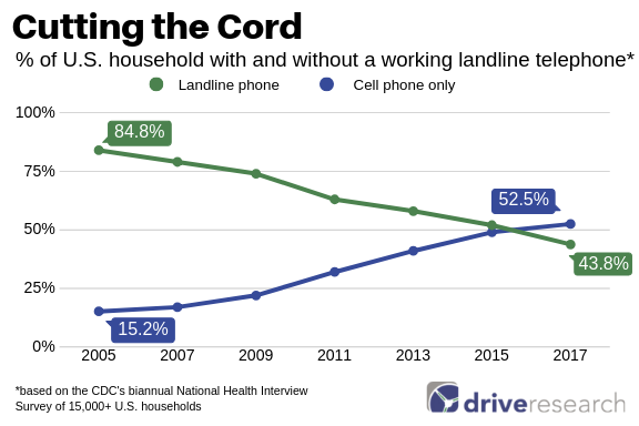 cutting-the-cord-mobile-landlines-phone-surveys