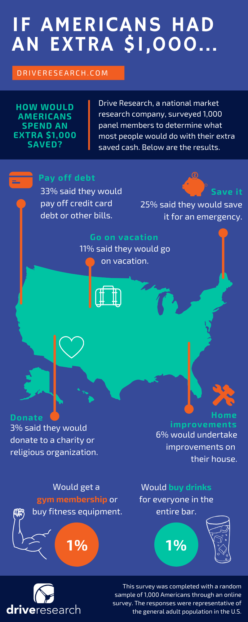 how would americans spend 1,000 dollars infographic