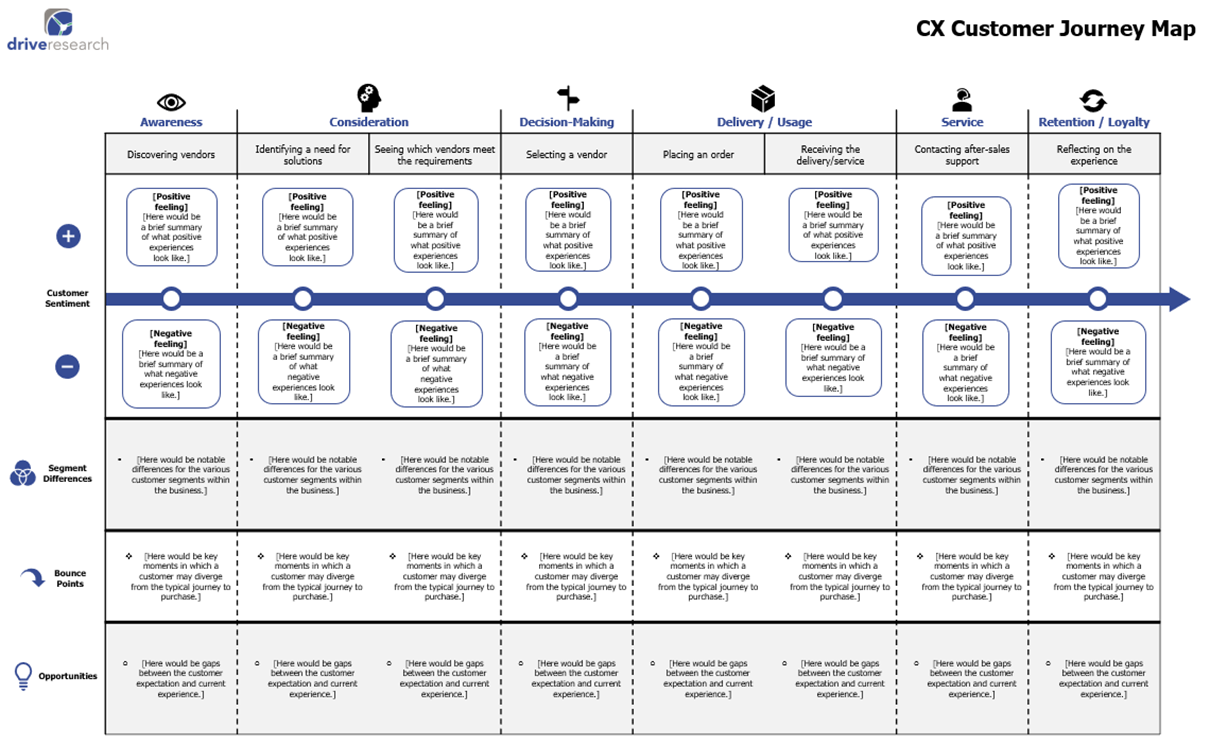 Example of a CX customer journey map | Drive Research