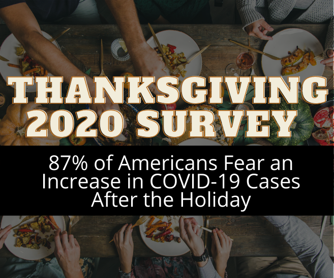 Blog: Thanksgiving 2020: 87% of Americans Fear an Increase in COVID-19 Cases After the Holiday