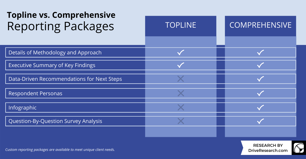 topline vs. comprehensive reporting packages by drive research